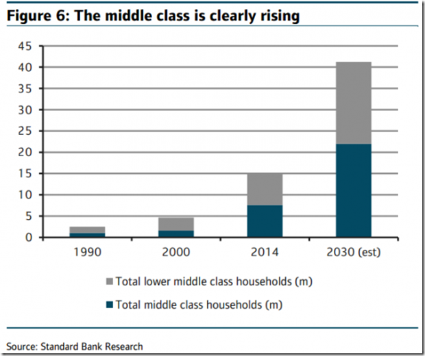 The rise of the african middle class 1